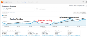 Funnel Science Google Analytics A-b testing eccomerce
